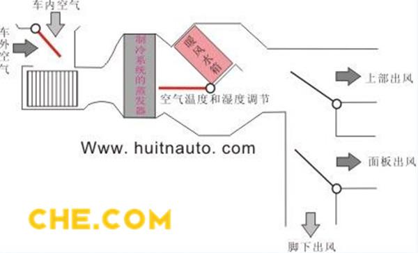 汽车 正文  汽车空调压缩机电磁离合器线圈图 有三个开关:内外循环图片