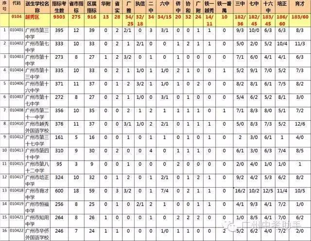 2016广州中考:越秀区哪些初中分到示范性高中志愿填报初中连云港图片