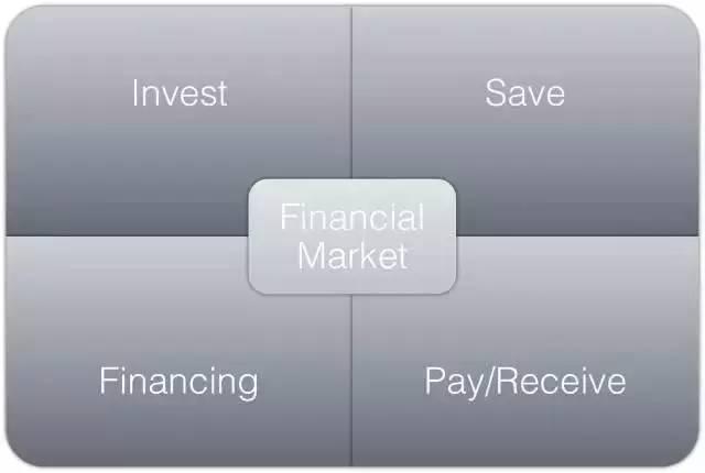 金融圈的科技革命:FinTech到底是什么?