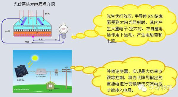 【前沿物理】关于新能源系列