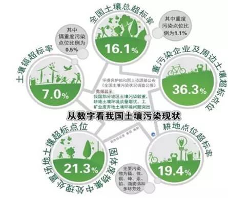 中国环保行业市场现状及发展趋势预测