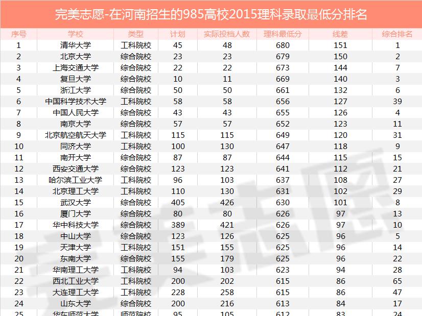 中国大学录取分数线排名