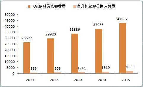 图表:2011-2015年中国民航私用驾驶员执照数量趋势图-民航飞行员有图片