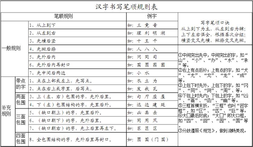 汉字基本笔画书写口诀