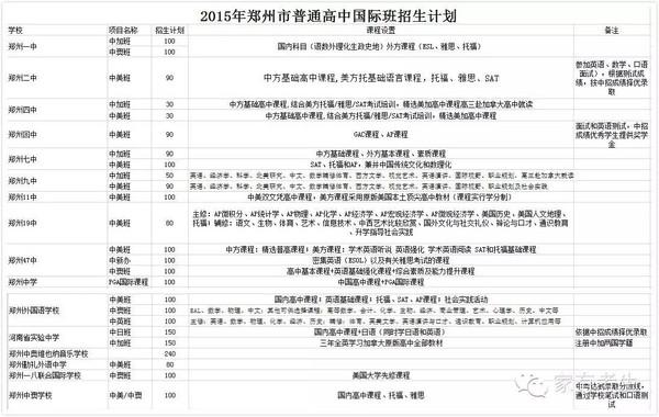 想所有课程学费班?郑州报考国际班国际、高中高中排名升学率济南市图片