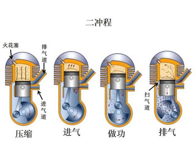 除了传统的四冲程,还有在动力强悍的二冲程发动机.