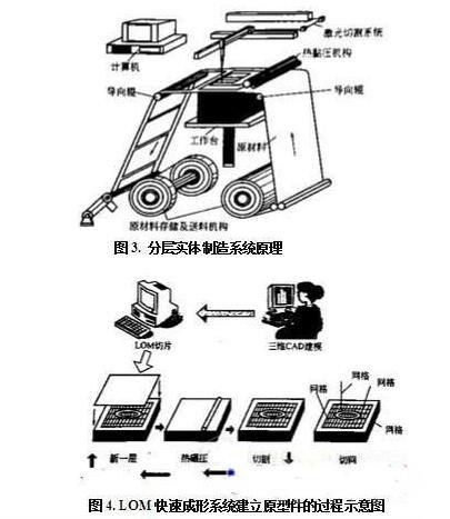 手工3D打印在非传统工业激光是应用的?图纸解释领域图片