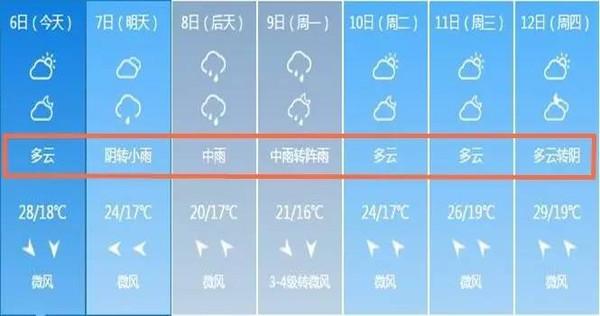 这是上海7天天气预报图片