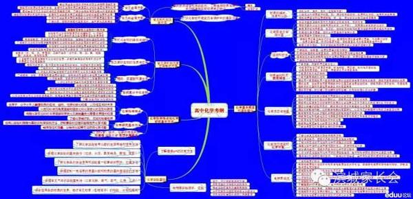 高中化学知识点思维导图