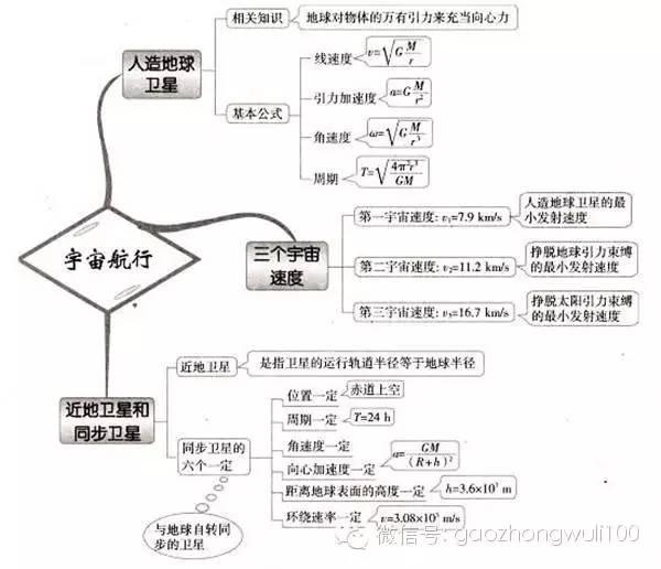 52张高中物理思维导图,解题法宝不可少