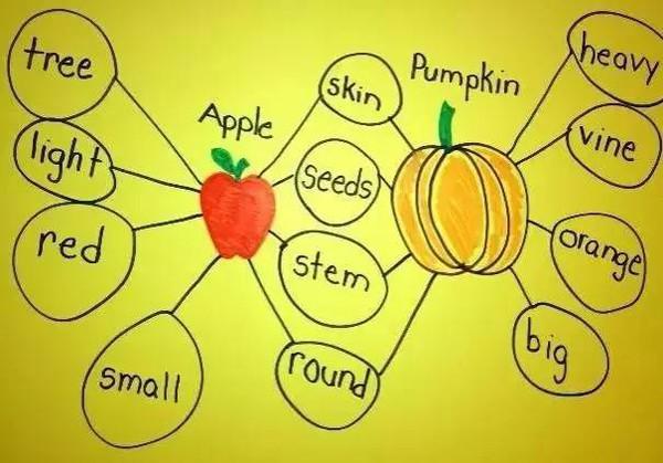 使用思维导图训练孩子的逻辑思维,让孩子的大脑更聪明!