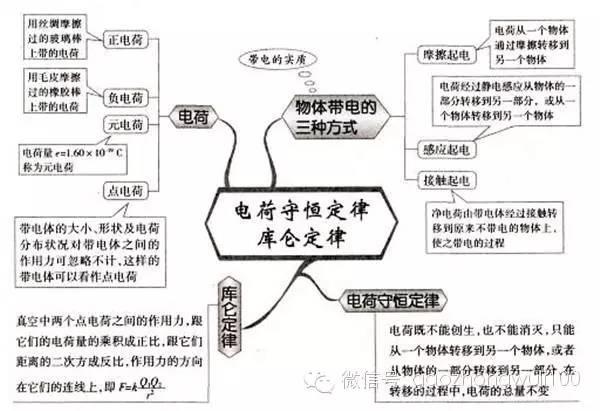http://learning.sohu.com/20160508/n448245024.shtml learning.sohu.com true 环球物理 http://learning.sohu.com/20160508/n448245024.shtml report 9368 最精细的52张高中物理思维导图,你值得拥有!(文章转自网络,因无法查询出处无法标注来源,如有侵权,请联系管理员删除。)环球物理让物理更简单!!!专业物理,致力于