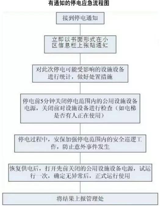 最全的物管应急预案流程图