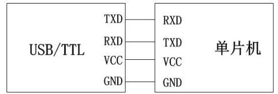 单片机最小系统设计之|下载电路