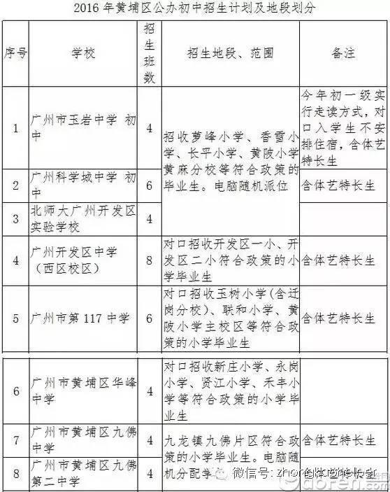 2016年广州市黄埔区公办初中招生作文划分及初中校园生活的地段类关于图片