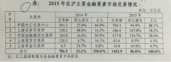 上海股交中心等2015年业绩数据披露 - 识局 - 识局智库的博客