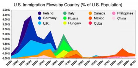 美国移民7900万 中国人移民数量超200万