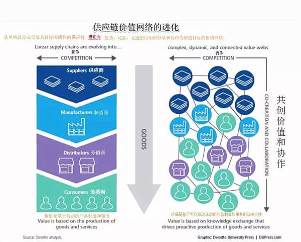 大数据彻底变革供应链管理的十大方面