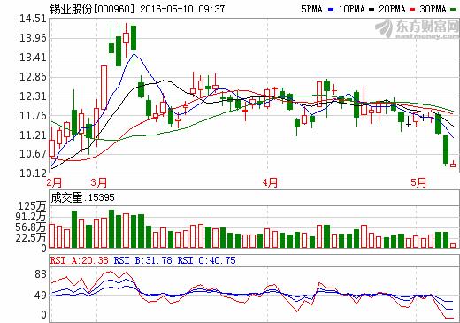 锡业股份000960劲爆消息来袭,后期走势大揭秘
