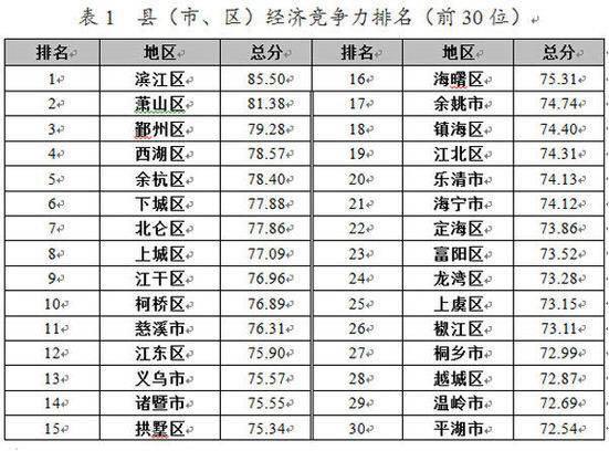 权威部门推出的浙江县市竞争力排行榜 - 识局 - 识局智库的博客