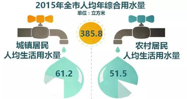 人均生活用水量标准_磷石膏标准稠度用水量