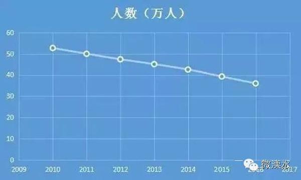 江苏高考考生连续7年下降