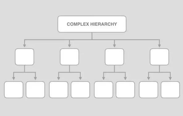 saas营销网站的组织结构