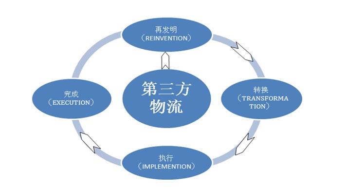 物流行业未来四大发展趋势