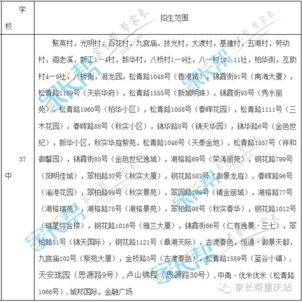 干货!重庆主城部分区小升初划片范围及对口中