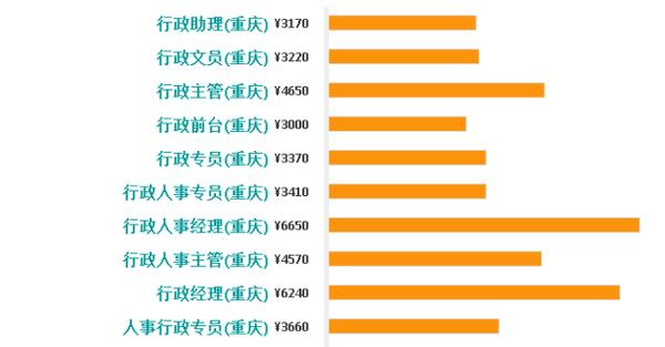 各个国家的国旗_重庆各个行业收入