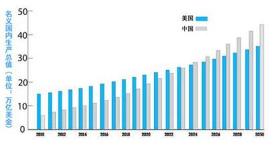 中国正在赢得世界影响力,超越美国成为超级大
