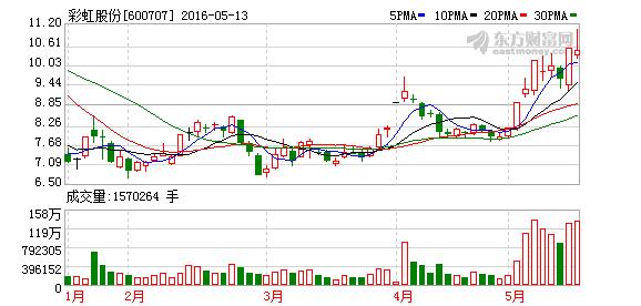 600707彩虹股份