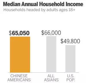 华人占美国人口比例_美国这些城市的中国人最多,你想去哪里