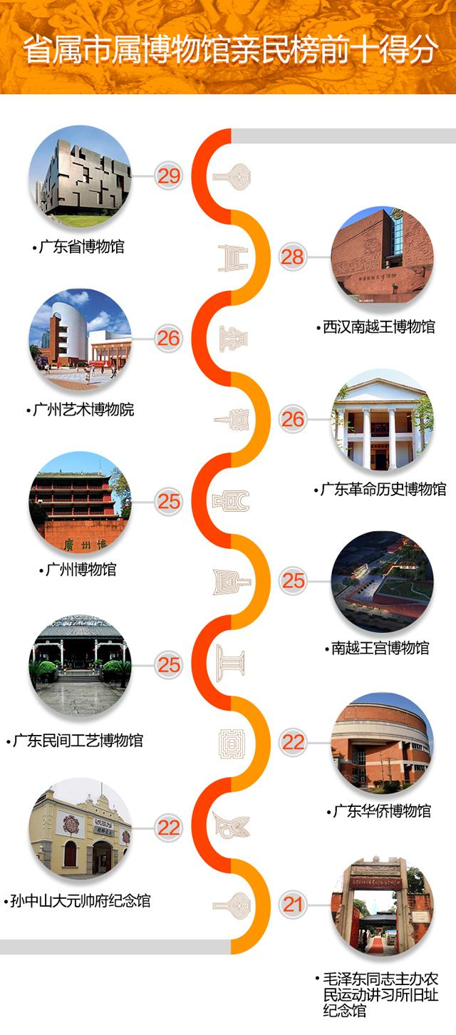 开放周期   近七成馆周一闭馆   博物馆星期一闭馆渐成惯例,南都指数统计的18家省属、市属博物馆中,有12家星期一闭馆一天,占比67%。全年开放的博物馆有3家:广州博物馆、西汉南越王博物馆、广东民间工艺博物馆(陈家祠),占比17%。   开放时间   朝九晚五作息   博物馆作息基本遵循朝九晚五,南都指数统计的18家省属、市属博物馆中,78%是上午9点开馆,上班最晚是南越王宫博物馆(上午10点),上班最早的是廖仲恺何香凝纪念馆(上午8点)。15家博物馆全天开放,3家有午休:三元里人民抗英斗争