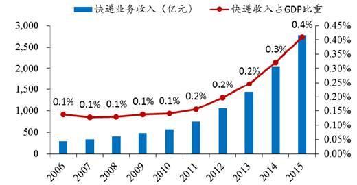 电商gdp_8.99万亿 广东GDP出炉,前十省份均破3万亿 你的家乡排多少