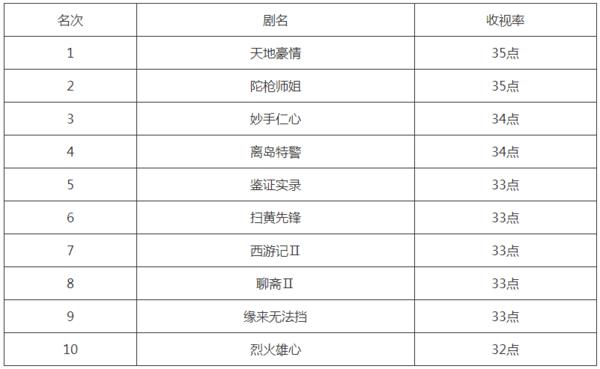 18年来TVB电视剧收视率排行榜前十名!有你心