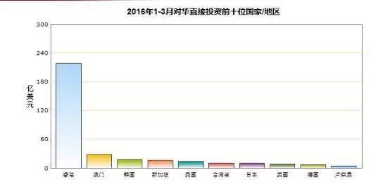 美国在华投资去年下降,今年1月猛增463.6,喜欢中国沿海和西南 - 识局 - 识局智库的博客
