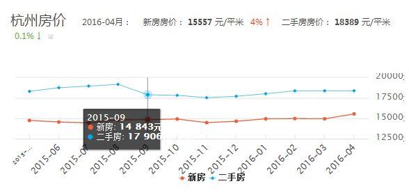 2016房价走势预测 4月杭州走势图分析图片