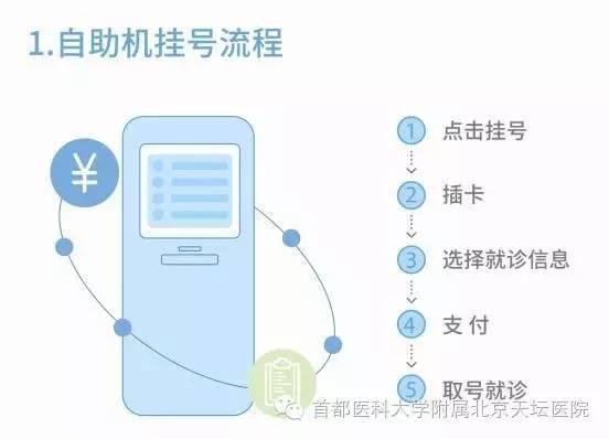 【官方解读】北京天坛医院挂号缴费新途径