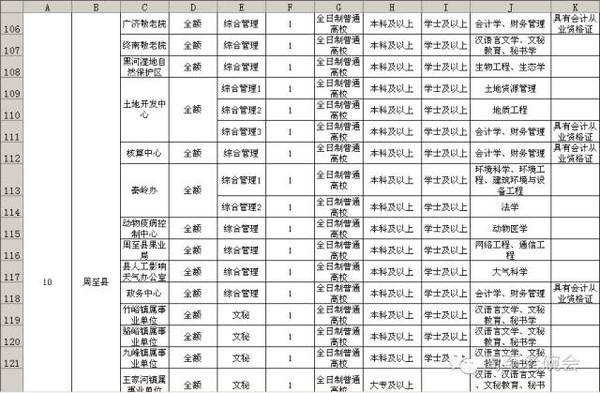 周至人口_四个百万人口区县 西安市人口普查数据出炉