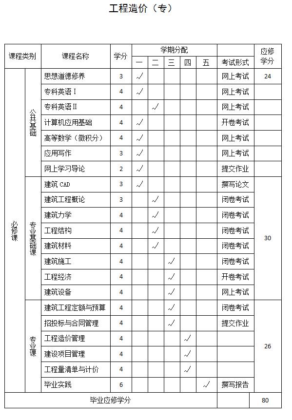 郑州大学远程教育学院专科工程造价教学计划