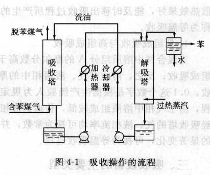 淮安喷淋吸收塔工作原理