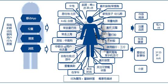 李显红:大数据精准营销必读的