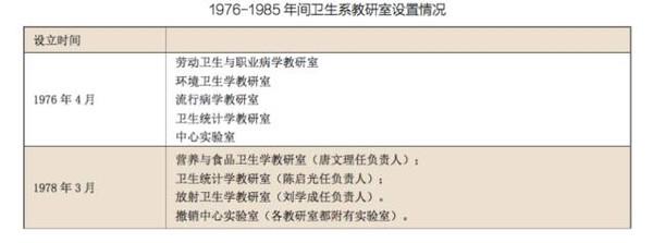 【从筚路蓝缕到全国排名第七】东南大学公共卫生学院用四十年完美