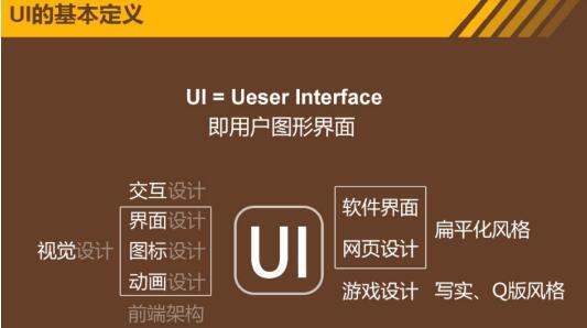 石家庄UI设计培训:2016年UI设计发展趋势广告设计画笔图片