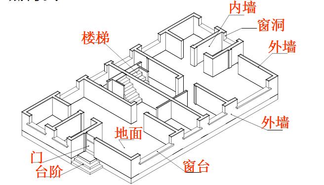 房屋建筑结构识图
