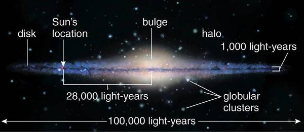 银河系侧面视角结构图.