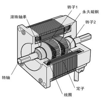 rc无刷电机,深度剖析步进电机