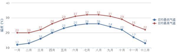 最后我们来看一下中国南方城市深圳的气温曲线和油耗曲线.图片