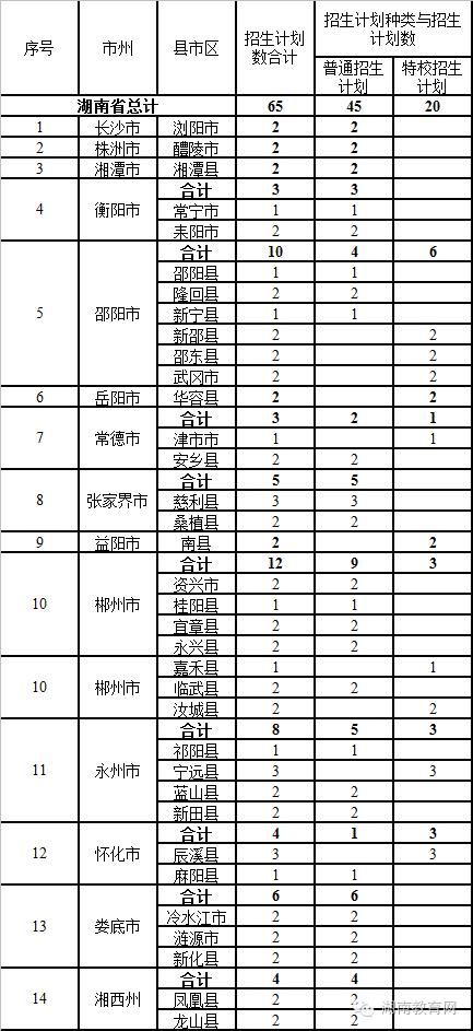 2016年湖南下册定向培养招生计划:公费语文初中教起点九版电子课本(专人)初中年级图片